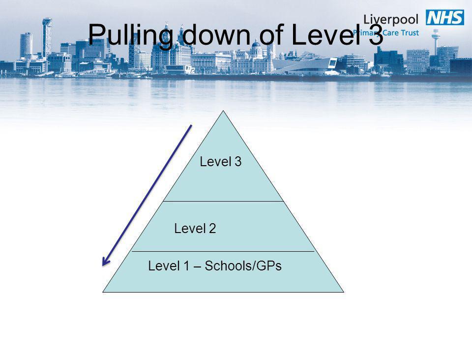 Pulling down of Level 3 Level 3 Level 2 Level 1 – Schools/GPs