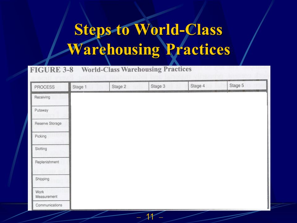 Steps to World-Class Warehousing Practices