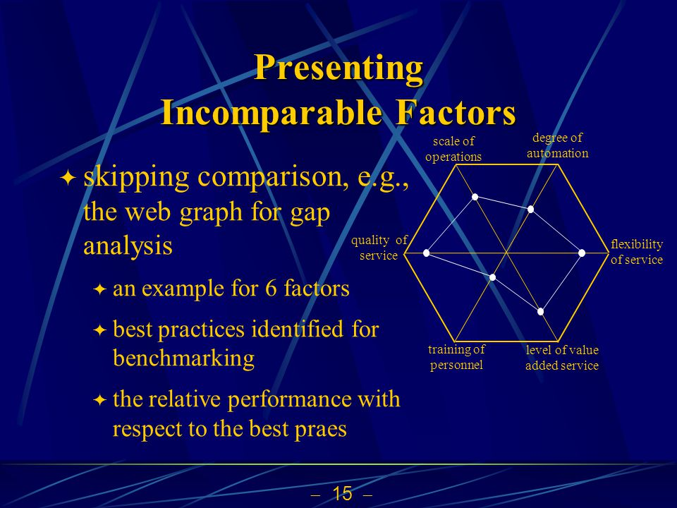 Presenting Incomparable Factors