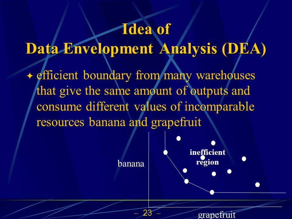Idea of Data Envelopment Analysis (DEA)