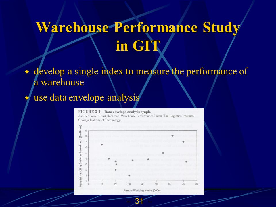 Warehouse Performance Study in GIT