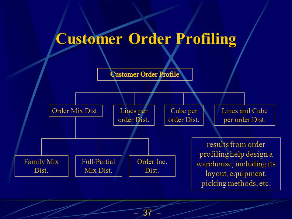 Customer Order Profiling