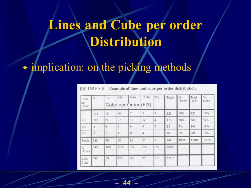 Lines and Cube per order Distribution