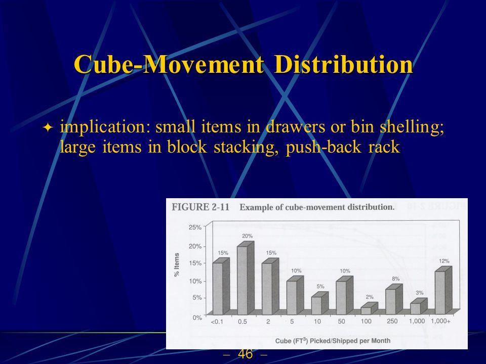 Cube-Movement Distribution
