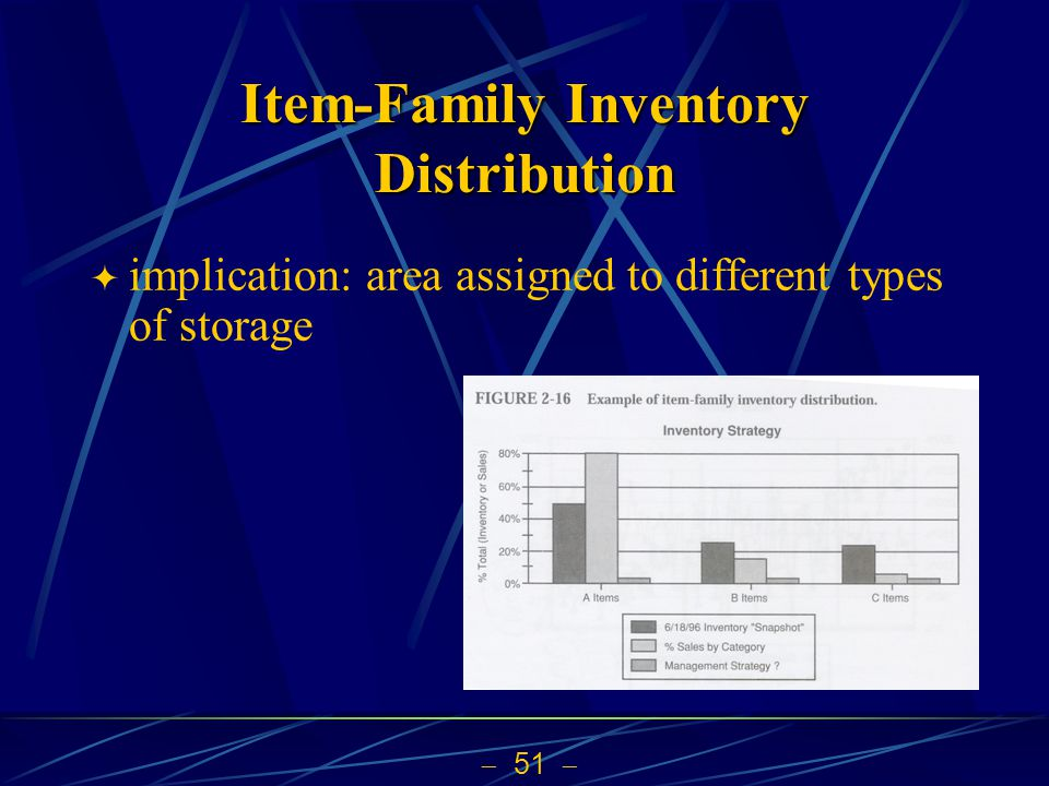 Item-Family Inventory Distribution