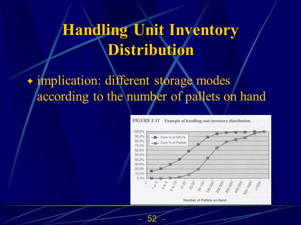 Handling Unit Inventory Distribution