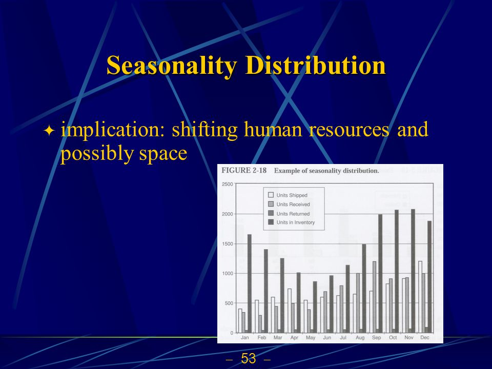 Seasonality Distribution