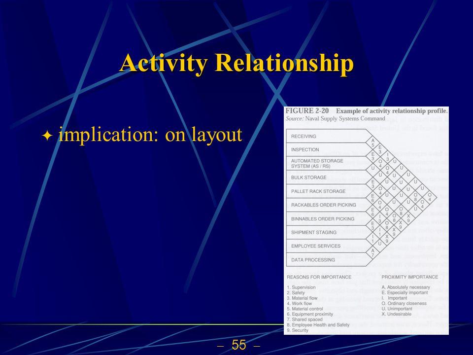 Activity Relationship