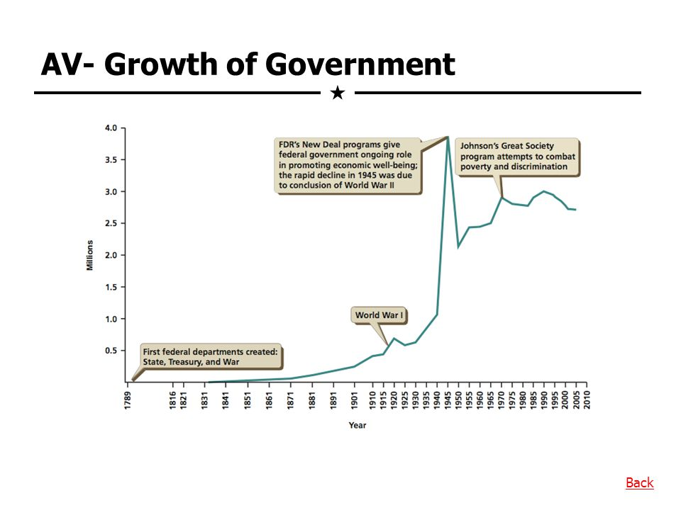 AV- Growth of Government