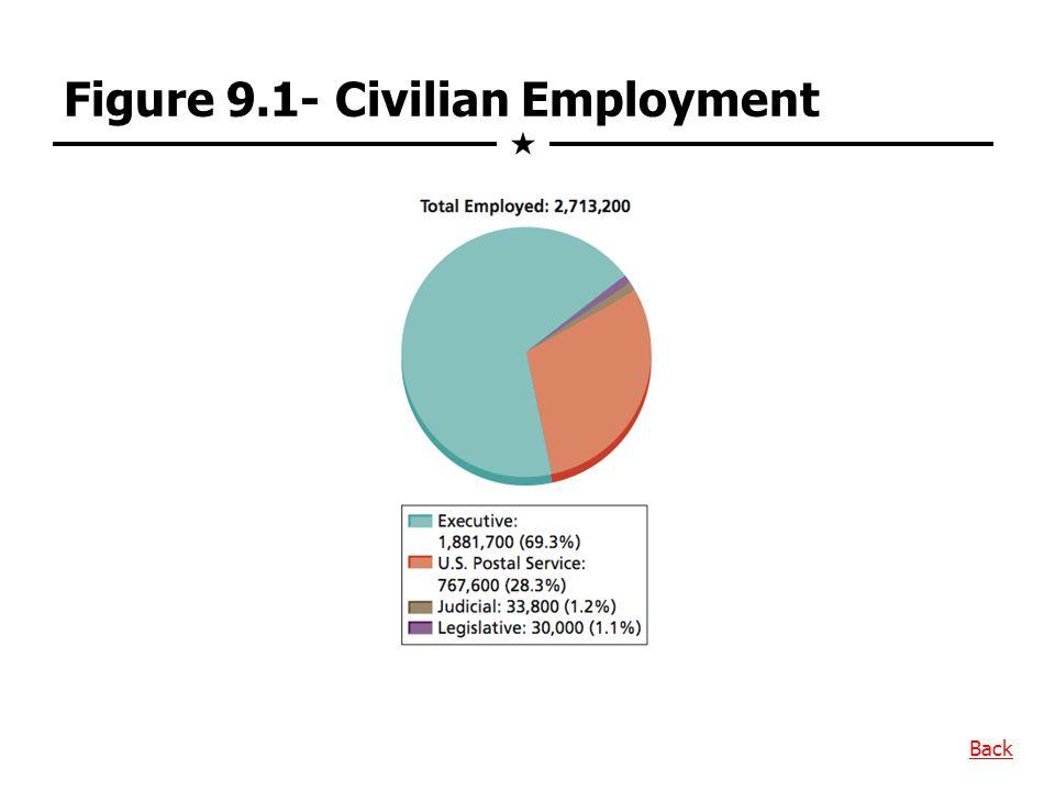 Figure 9.1- Civilian Employment