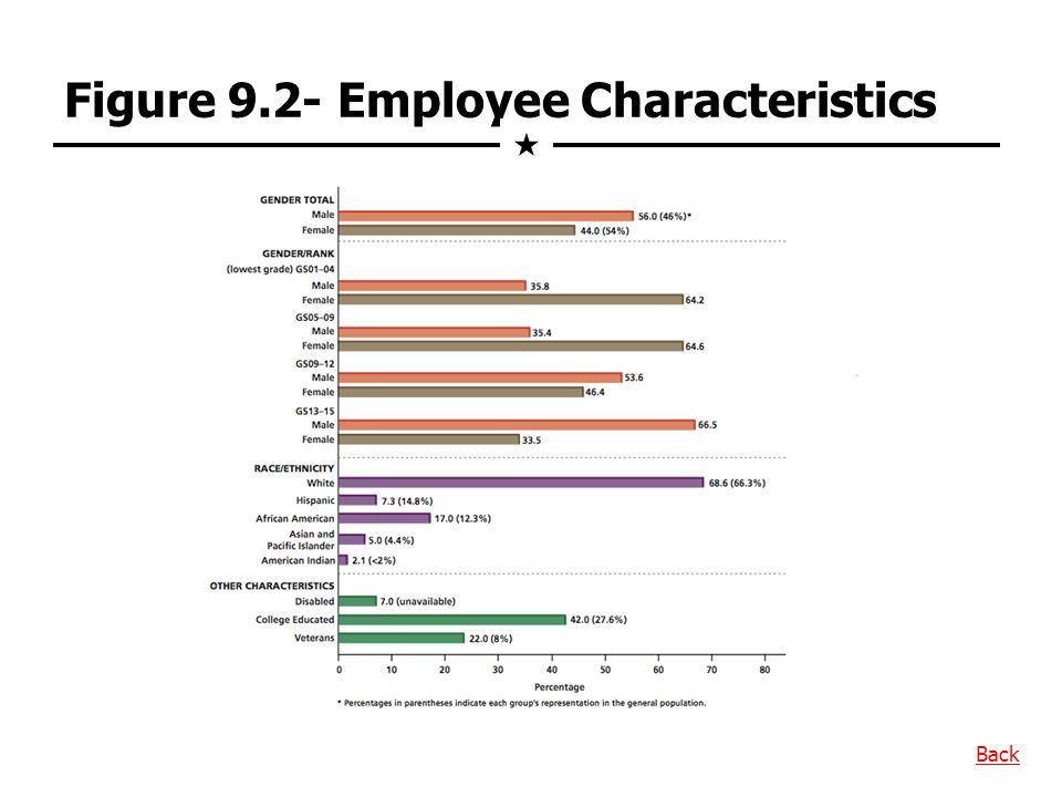 Figure 9.2- Employee Characteristics