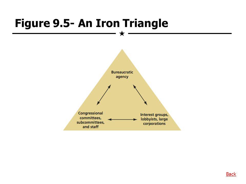 Figure 9.5- An Iron Triangle