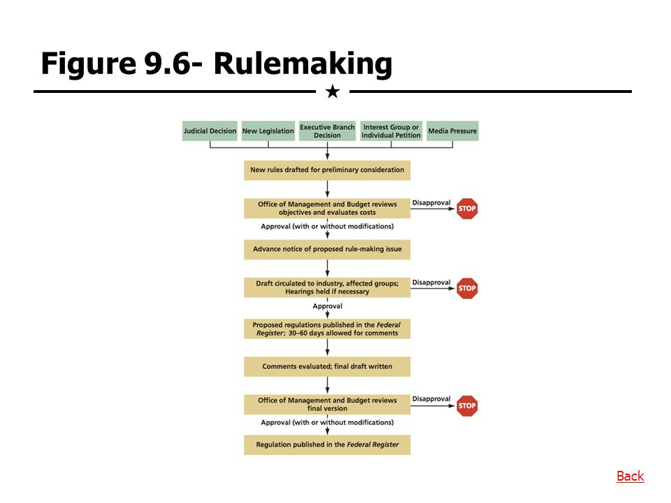 Figure 9.6- Rulemaking  Back