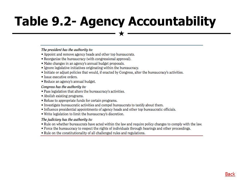 Table 9.2- Agency Accountability
