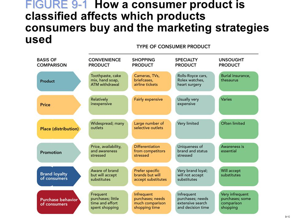 FIGURE 9-1 How a consumer product is classified affects which products consumers buy and the marketing strategies used