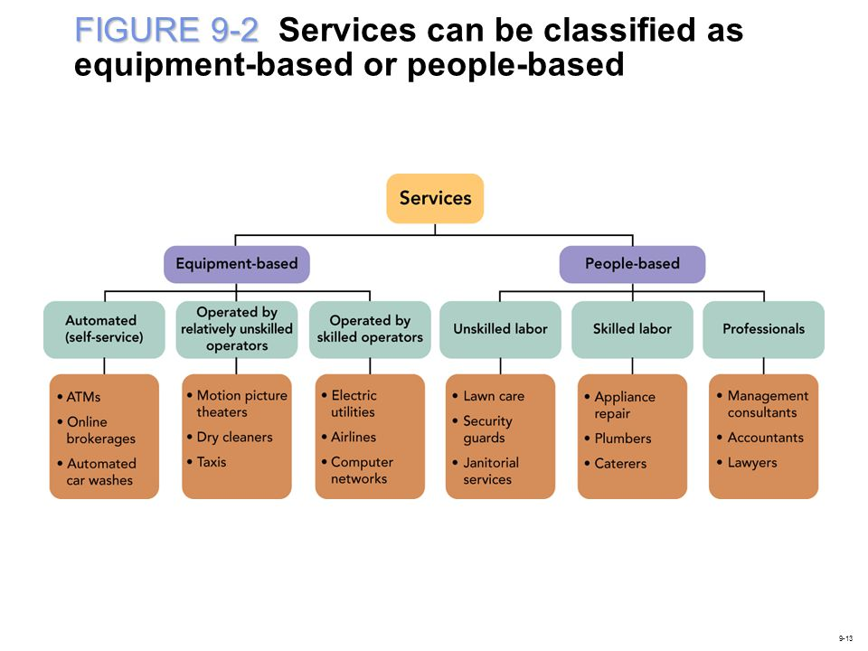 FIGURE 9-2 Services can be classified as equipment-based or people-based