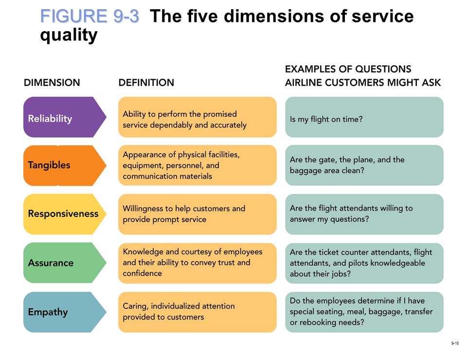 FIGURE 9-3 The five dimensions of service quality