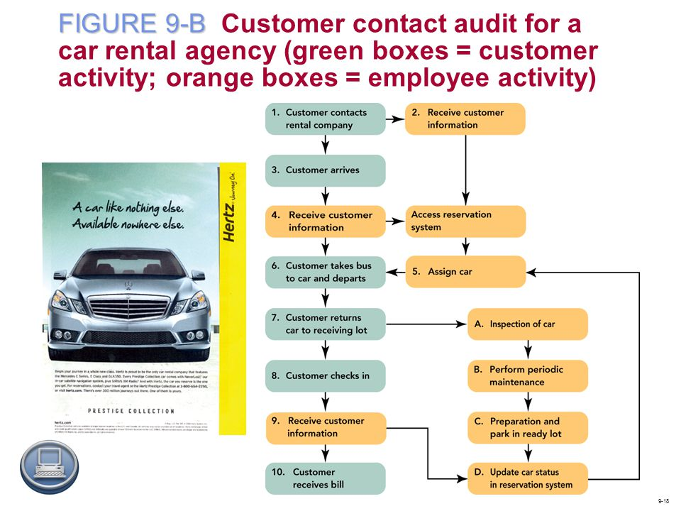 FIGURE 9-B Customer contact audit for a car rental agency (green boxes = customer activity; orange boxes = employee activity)