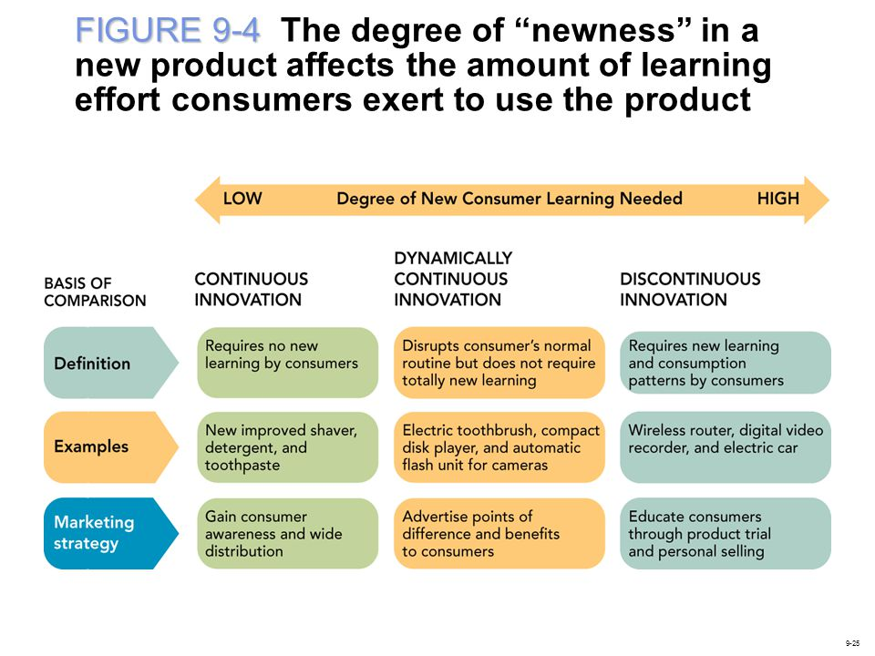 FIGURE 9-4 The degree of newness in a new product affects the amount of learning effort consumers exert to use the product