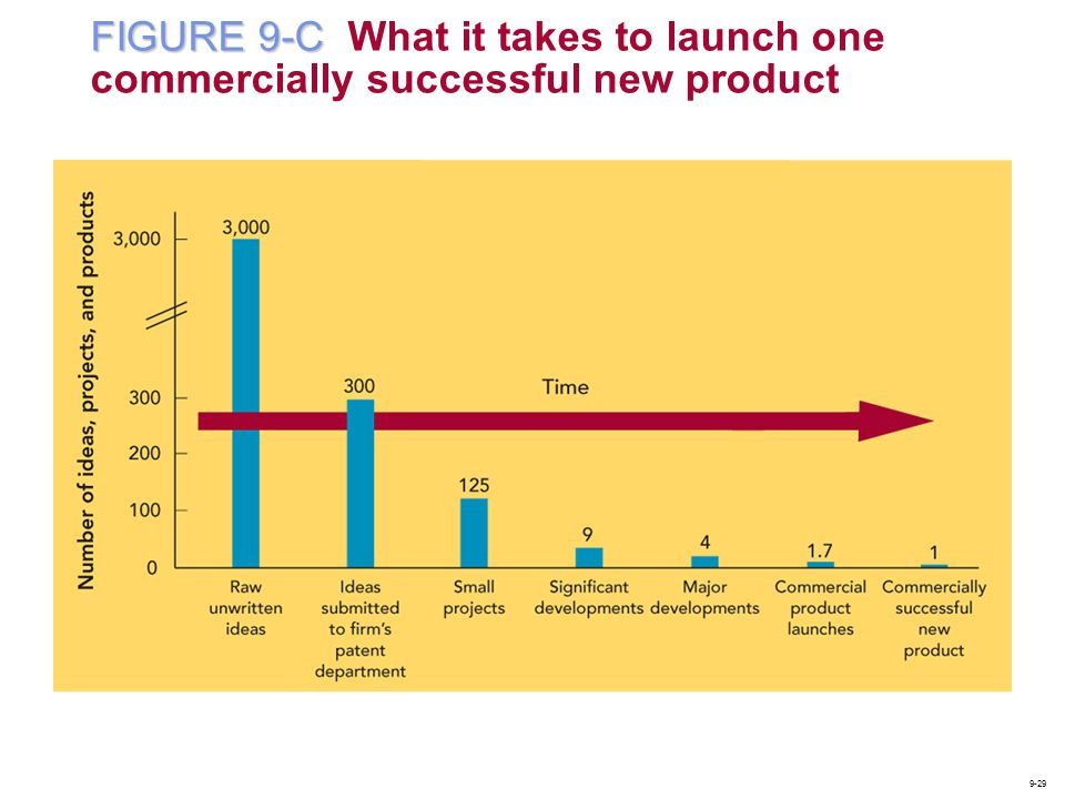 FIGURE 9-C What it takes to launch one commercially successful new product