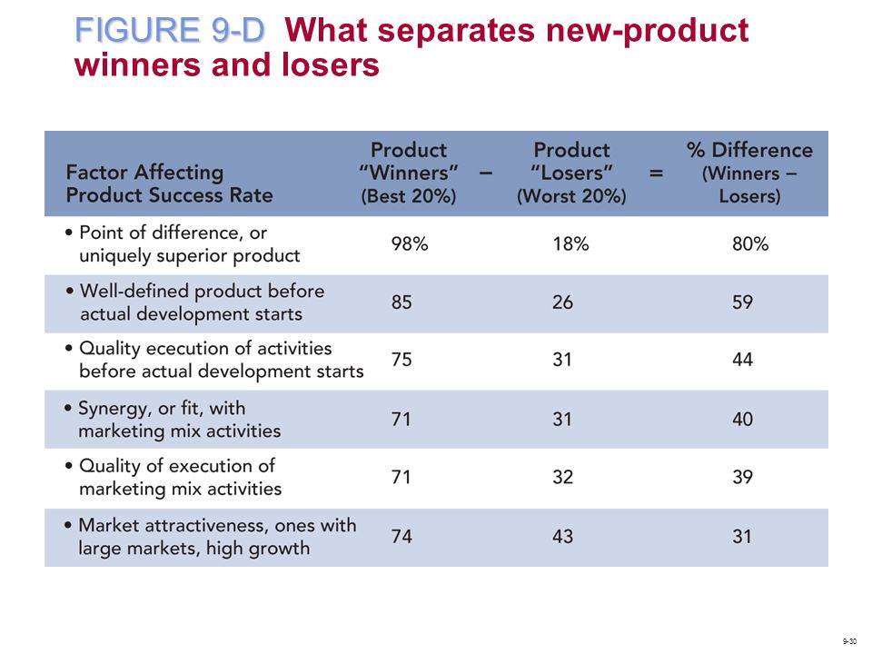 FIGURE 9-D What separates new-product winners and losers