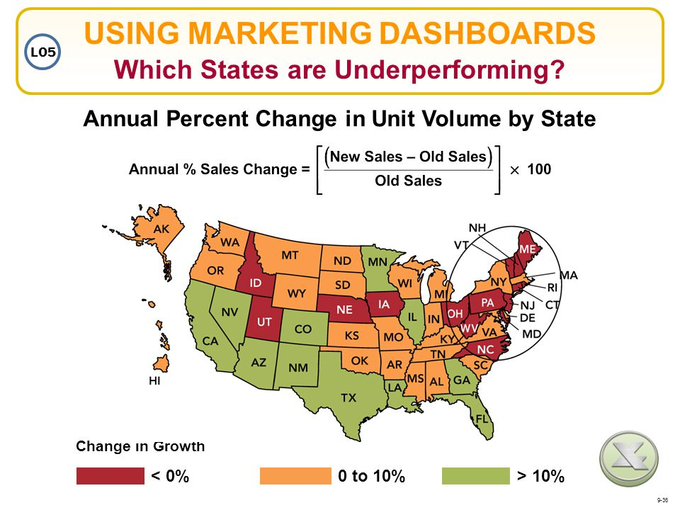 USING MARKETING DASHBOARDS Which States are Underperforming