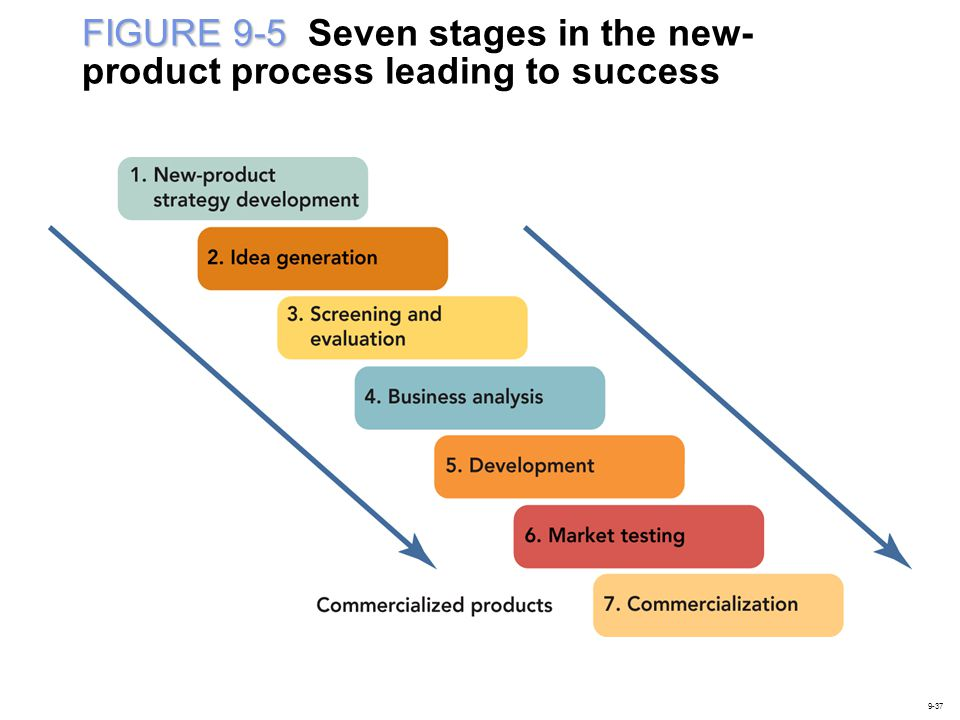 FIGURE 9-5 Seven stages in the new-product process leading to success