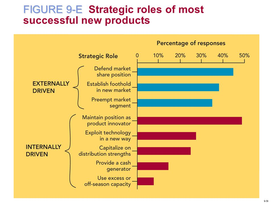 FIGURE 9-E Strategic roles of most successful new products