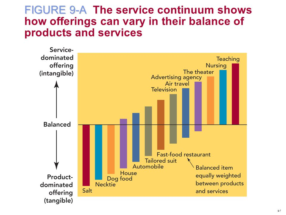 FIGURE 9-A The service continuum shows how offerings can vary in their balance of products and services