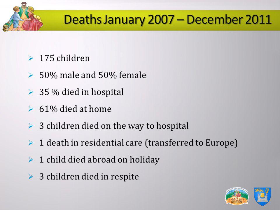 Deaths January 2007 – December 2011