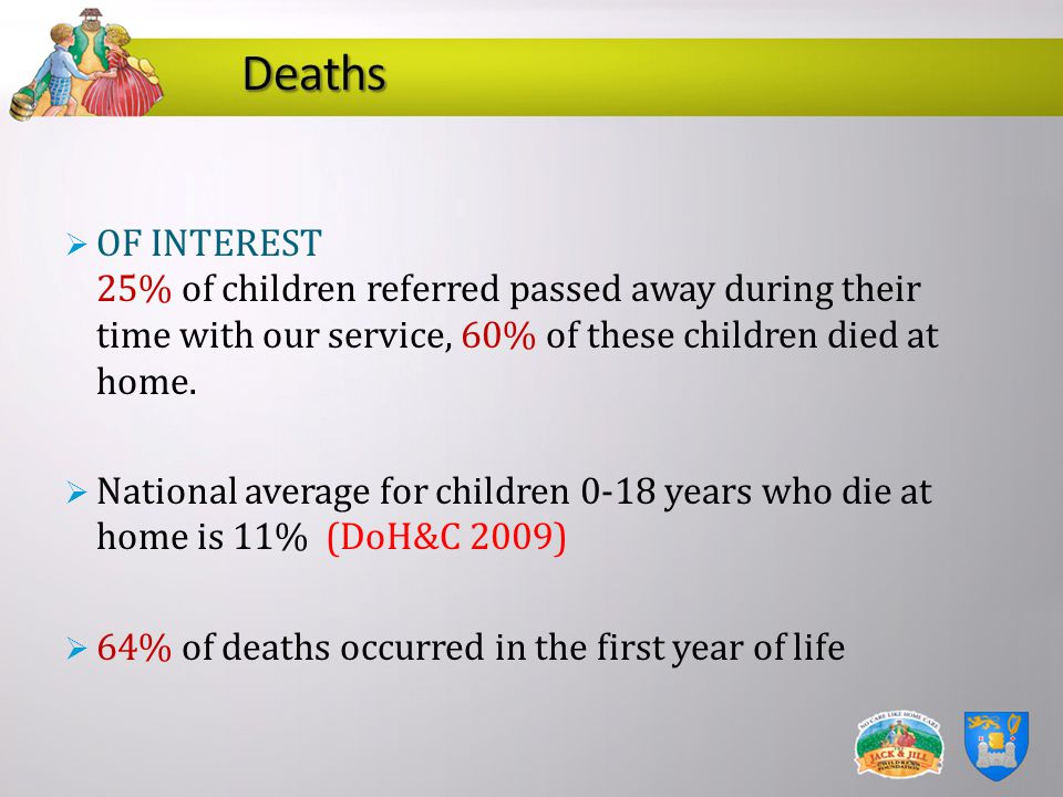 Deaths OF INTEREST 25% of children referred passed away during their time with our service, 60% of these children died at home.