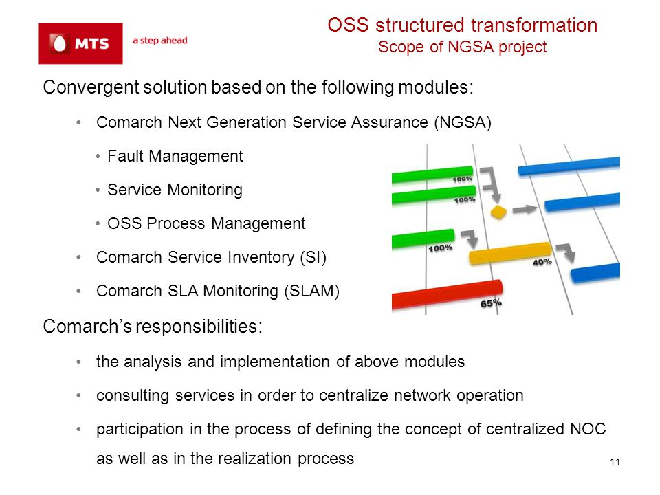 OSS structured transformation Scope of NGSA project