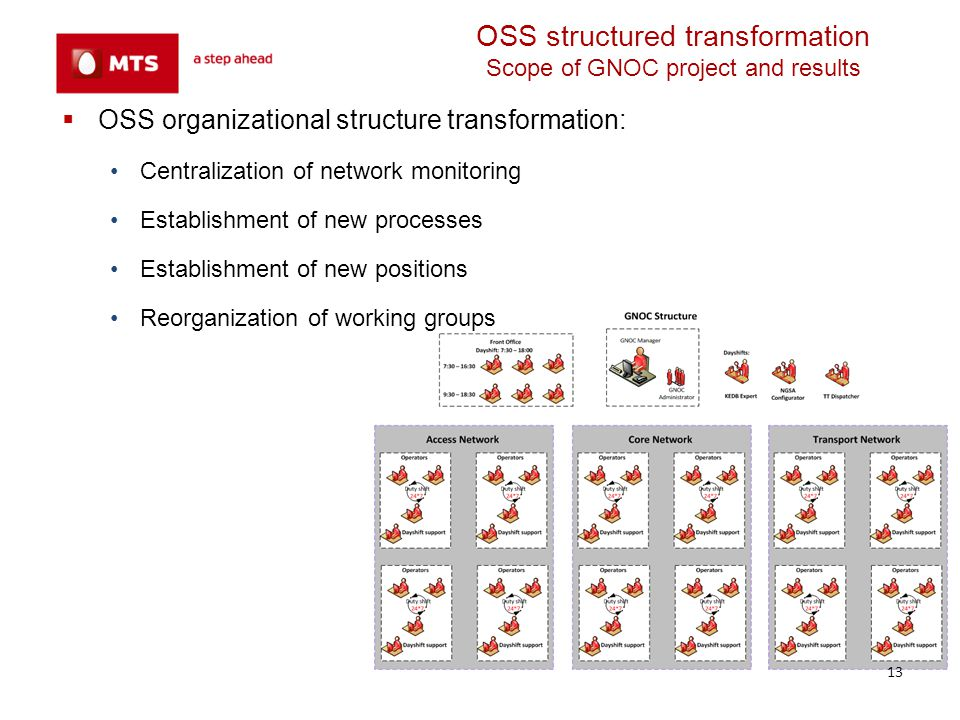 OSS structured transformation Scope of GNOC project and results