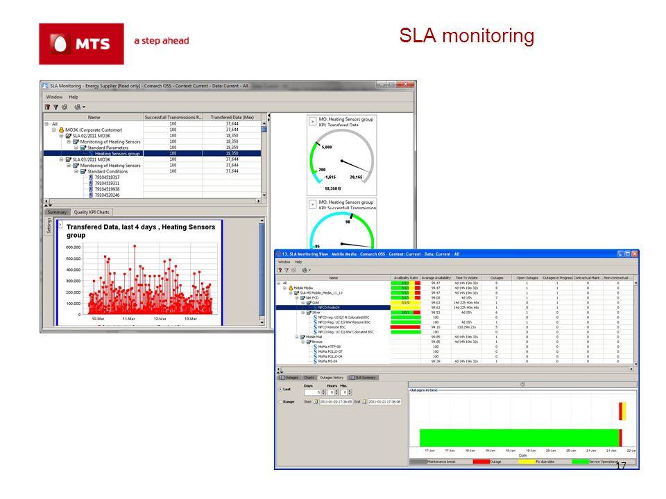 SLA monitoring