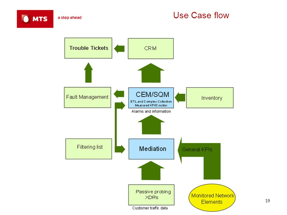 Use Case flow