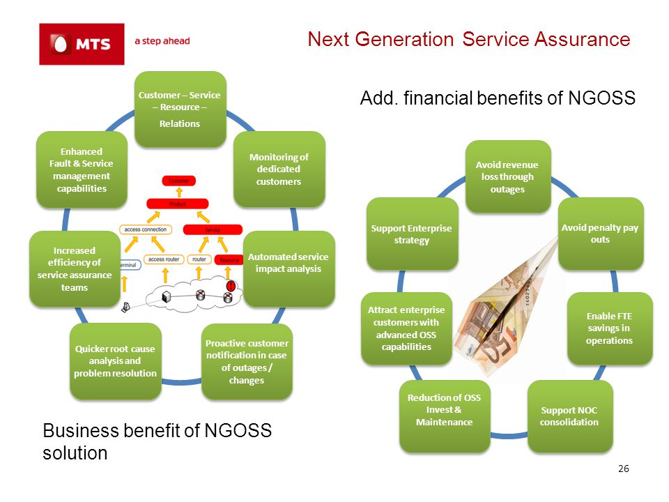 Next Generation Service Assurance