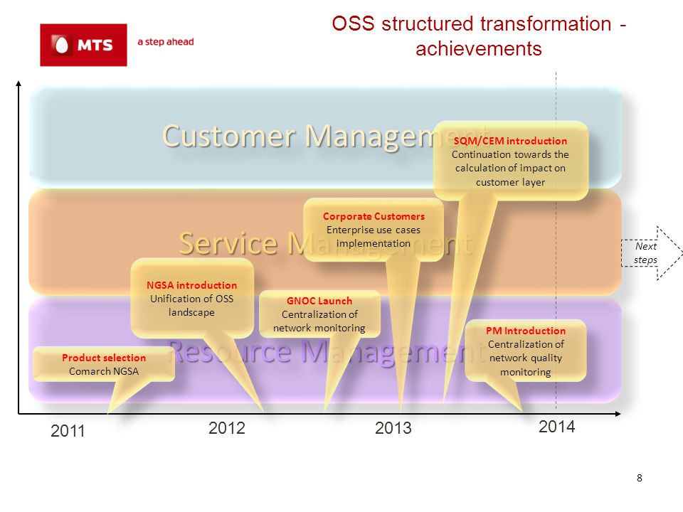 OSS structured transformation - achievements