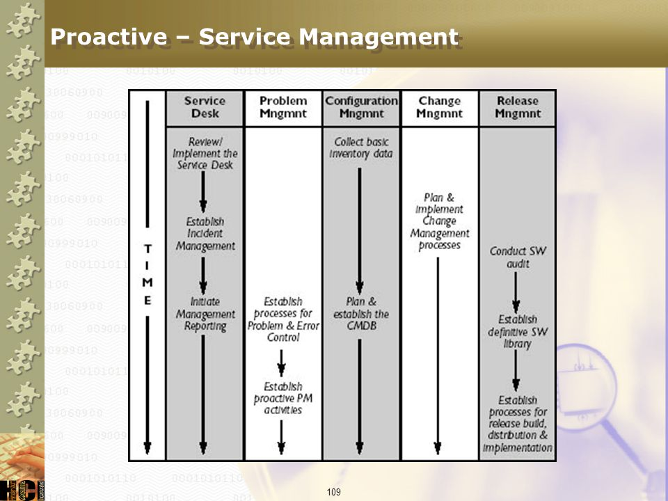 Proactive – Service Management