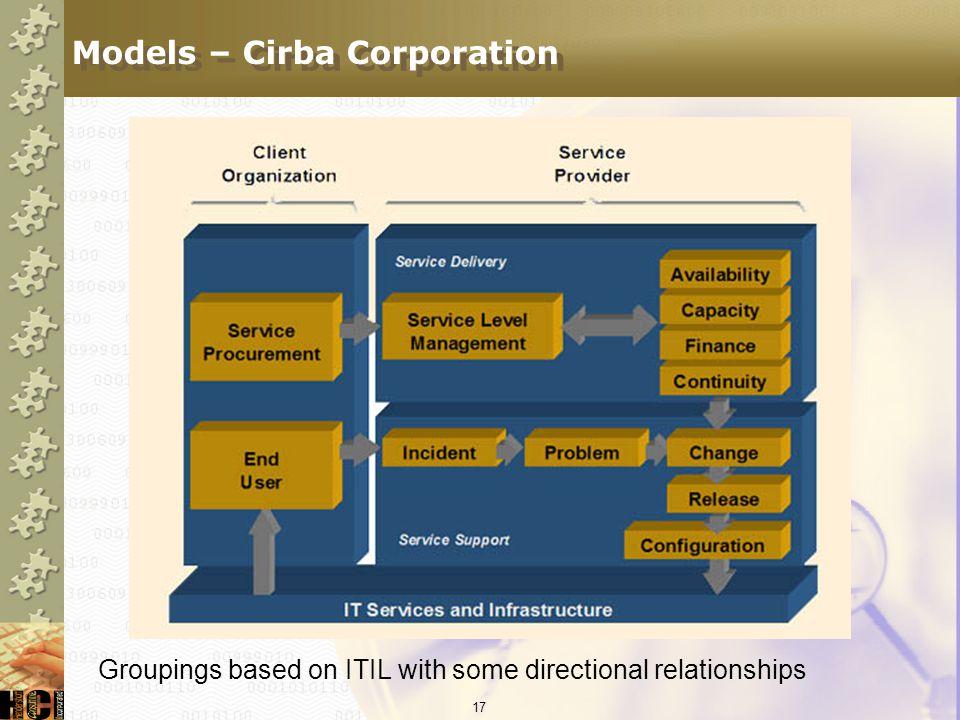 Models – Cirba Corporation
