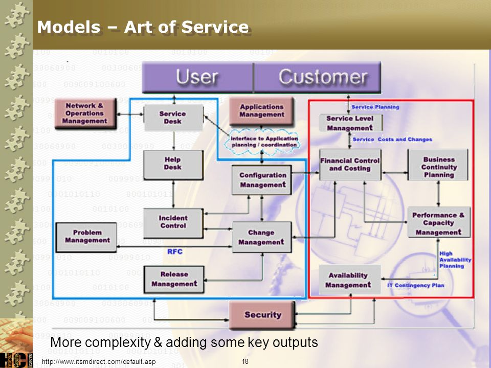 Models – Art of Service More complexity & adding some key outputs