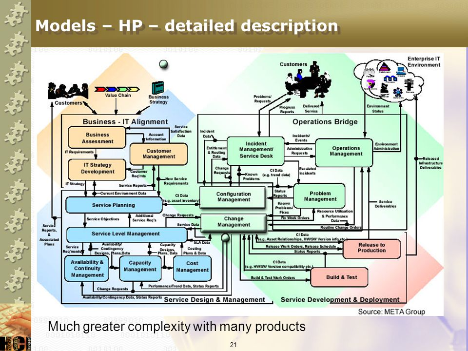 Models – HP – detailed description