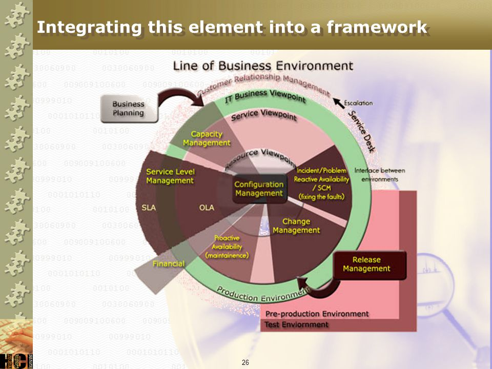 Integrating this element into a framework