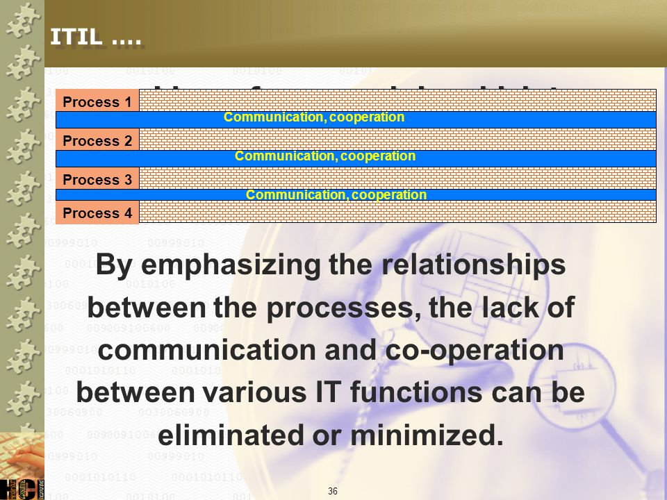 ITIL …. provides a framework in which to place existing methods and activities in a structured context.