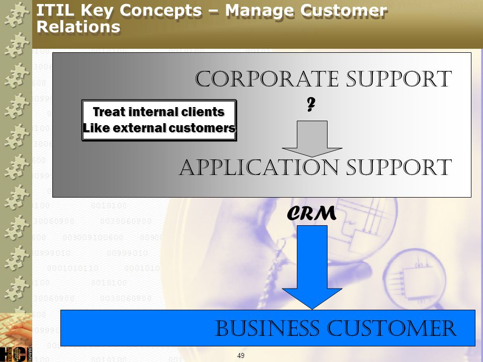 ITIL Key Concepts – Manage Customer Relations