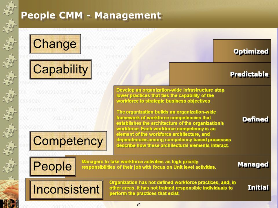 People CMM - Management