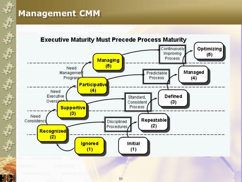 Management CMM