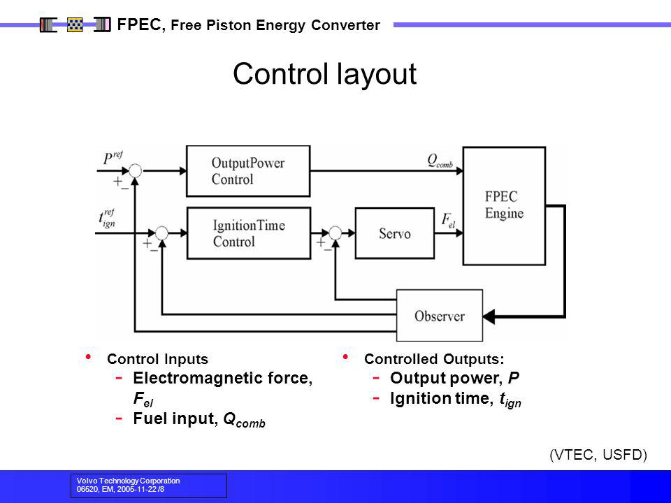 Control layout Electromagnetic force, Fel Fuel input, Qcomb