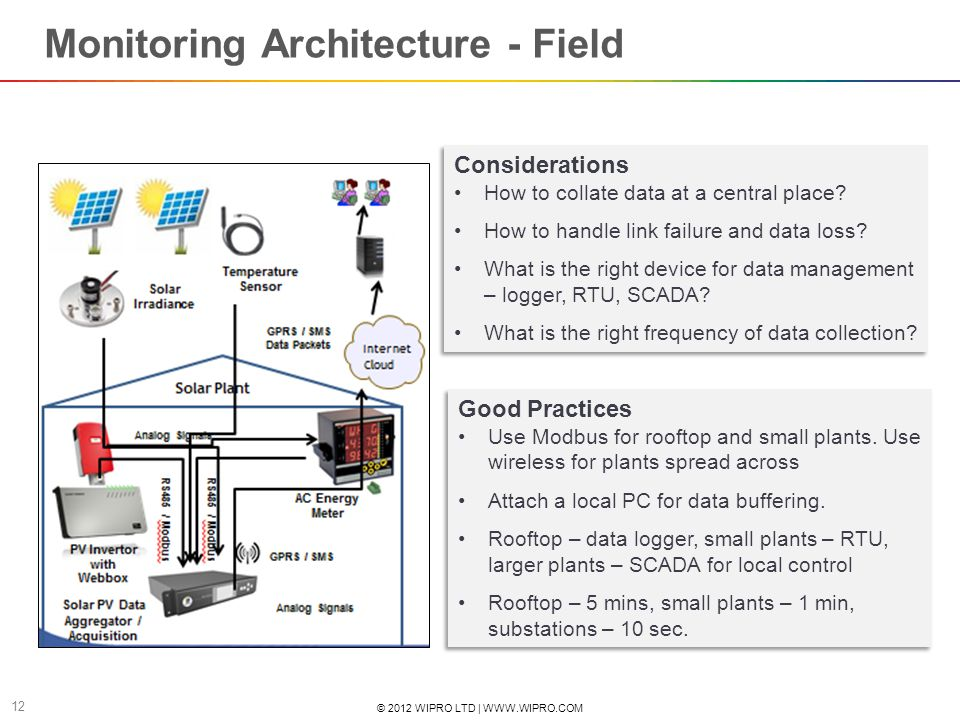 Monitoring Architecture - Field