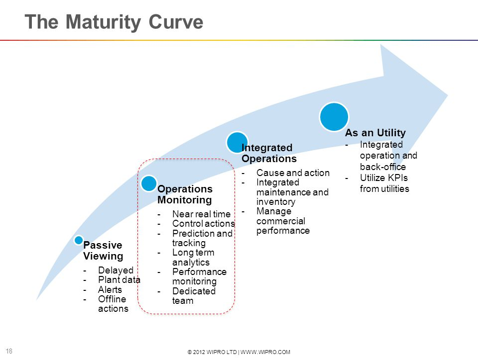 The Maturity Curve Passive Viewing Operations Monitoring