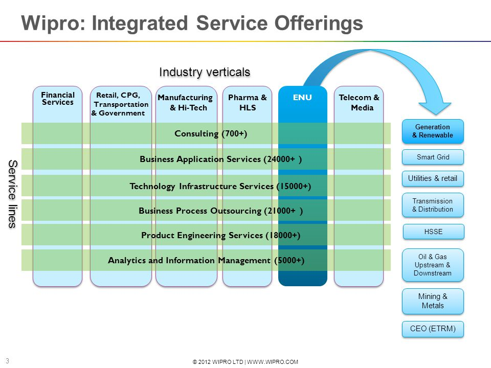 Wipro: Integrated Service Offerings
